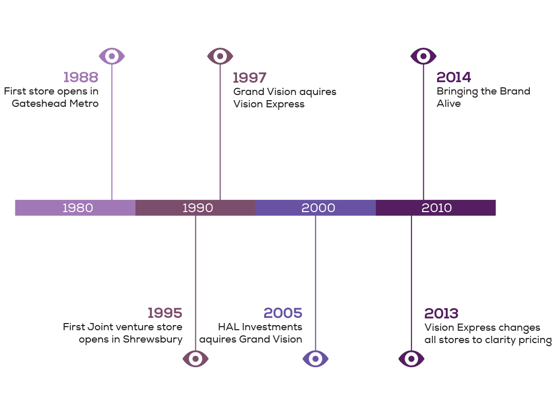 Infographic timeline created for Vision Express creative work